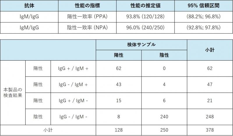 臨床試験データ(出典:米国FDAサイト)